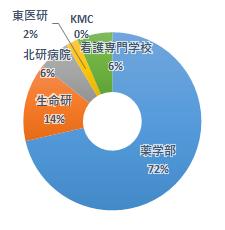 所属割合の円グラフ